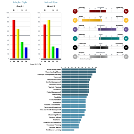dna-assessment